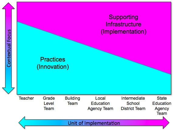 Color-coded visualization of how the staff closer to the students focus mostly on practices, or innovation, and the staff closer to the state level focuses mostly on supporting infrastructure, or implementation. Teachers focus mostly on practices. Grade level teams focus mostly on practices but a little more on infrastructure than teachers. Building teams focus a little more on infrastructure than grade level teams. Local education agency teams focus equally on practices and infrastructure. Intermediate School District teams focus slightly more on infrastructure than practices. The State Education Agency team focuses mostly on infrastructure.