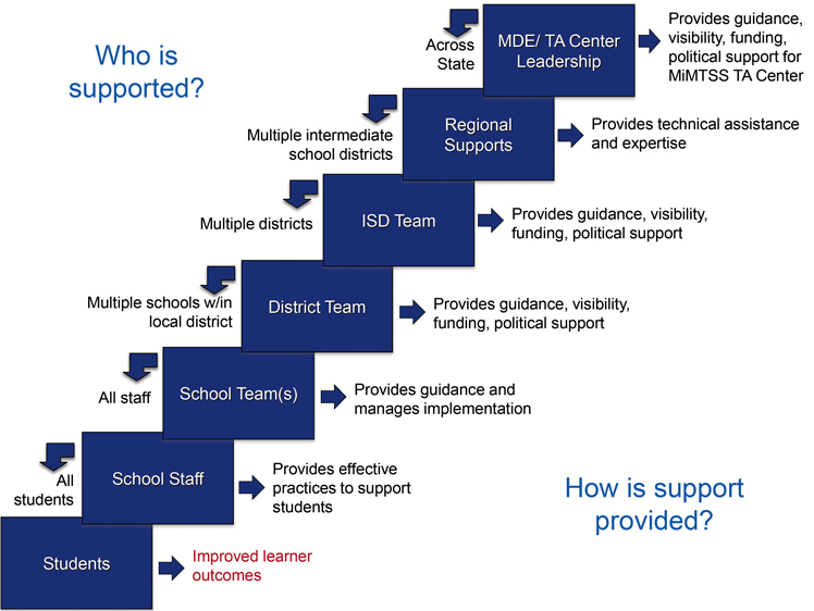 Stair-step graphic depicting the relationship between each component of MIBLSI's support system. The Michigan Department of Education and MIBLSI points to Regional Technical Assistance, which points to ISD Leadership Team, which points to LEA District Leadership Team, which points to Building Leadership Team, which points to Building Staff, which points to Students.