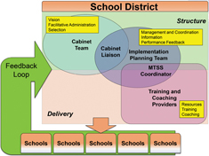 A cabinet of leadership from an ISD or local district identify a liaison through whom to work with an implementation planning team. A key role of the implementation is the MTSS coordinator who provides various implementation supports for training and coaching providers as they deliver MTSS practices with fidelity at the school level, with a feedback loop to the cabinet team. This model creates a fidelity chain from district leadership to the classroom.