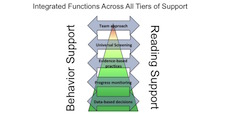 The 5 main functions of an integrated support model are listed: Team approach, Universal screening, Evidence-based practices, Progress monitoring, and Data-based decision making. All 5 functions connect to both Reading and Behavior and overlap the 3 Tiers of support.