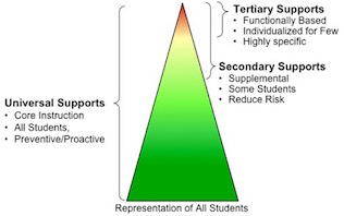 Tiers of supports visualized as a triangle - Universal or Tier 1 at the bottom, Secondary or Tier 2 in the middle, and Tier 3 or Tertiary at the tip